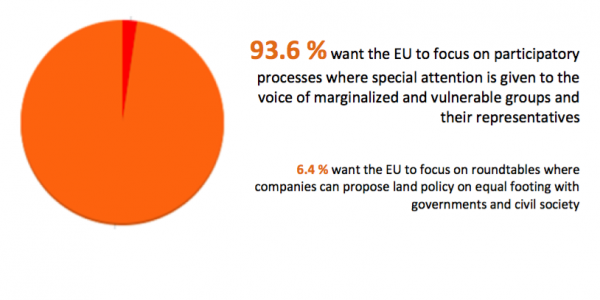 Survey: Strong Support for Human Rights Based Land Policy