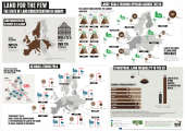 Infographics: The state of land concentration in Europe